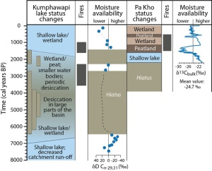 Moisture history reconstructed for Northeast Thailand for the past 8000 years